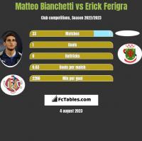 Matteo Bianchetti vs Erick Ferigra h2h player stats