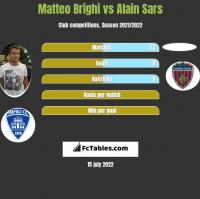 Matteo Brighi vs Alain Sars h2h player stats
