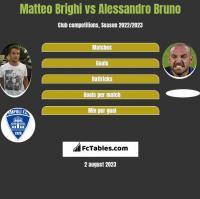Matteo Brighi vs Alessandro Bruno h2h player stats
