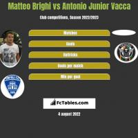 Matteo Brighi vs Antonio Junior Vacca h2h player stats