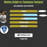 Matteo Brighi vs Tommaso Fantacci h2h player stats