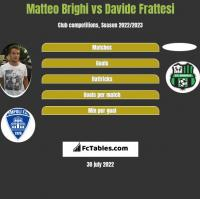 Matteo Brighi vs Davide Frattesi h2h player stats