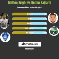 Matteo Brighi vs Nedim Bajrami h2h player stats