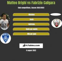 Matteo Brighi vs Fabrizio Caligara h2h player stats