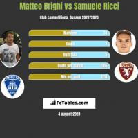 Matteo Brighi vs Samuele Ricci h2h player stats