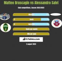 Matteo Bruscagin vs Alessandro Salvi h2h player stats