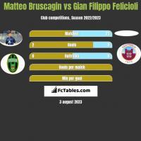 Matteo Bruscagin vs Gian Filippo Felicioli h2h player stats
