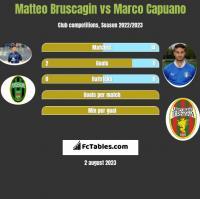 Matteo Bruscagin vs Marco Capuano h2h player stats