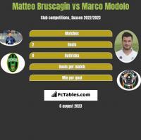 Matteo Bruscagin vs Marco Modolo h2h player stats