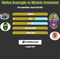 Matteo Bruscagin vs Michele Cremonesi h2h player stats
