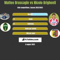Matteo Bruscagin vs Nicolo Brighenti h2h player stats