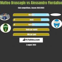 Matteo Bruscagin vs Alessandro Fiordaliso h2h player stats