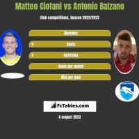 Matteo Ciofani vs Antonio Balzano h2h player stats