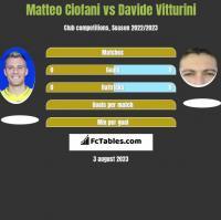 Matteo Ciofani vs Davide Vitturini h2h player stats