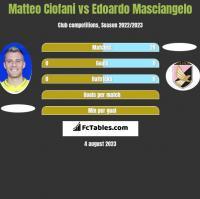 Matteo Ciofani vs Edoardo Masciangelo h2h player stats