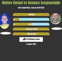 Matteo Ciofani vs Gennaro Scognamiglio h2h player stats