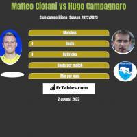 Matteo Ciofani vs Hugo Campagnaro h2h player stats