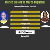 Matteo Ciofani vs Marco Migliorini h2h player stats