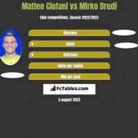 Matteo Ciofani vs Mirko Drudi h2h player stats