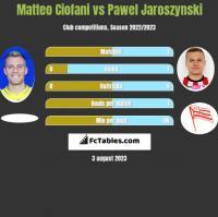 Matteo Ciofani vs Pawel Jaroszynski h2h player stats
