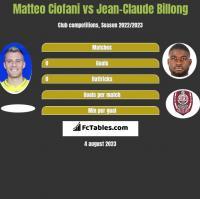 Matteo Ciofani vs Jean-Claude Billong h2h player stats