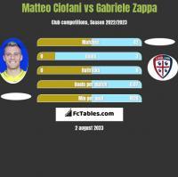 Matteo Ciofani vs Gabriele Zappa h2h player stats