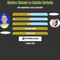 Matteo Ciofani vs Davide Bettella h2h player stats