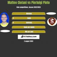 Matteo Ciofani vs Pierluigi Pinto h2h player stats
