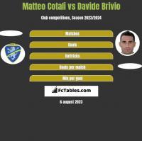 Matteo Cotali vs Davide Brivio h2h player stats