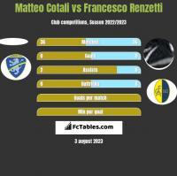 Matteo Cotali vs Francesco Renzetti h2h player stats