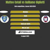 Matteo Cotali vs Guillame Gigliotti h2h player stats