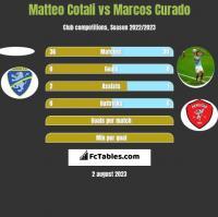 Matteo Cotali vs Marcos Curado h2h player stats