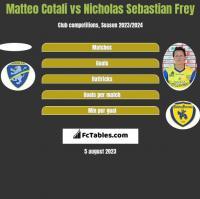 Matteo Cotali vs Nicholas Sebastian Frey h2h player stats