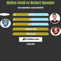 Matteo Cotali vs Norbert Gyomber h2h player stats