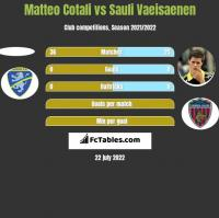 Matteo Cotali vs Sauli Vaeisaenen h2h player stats
