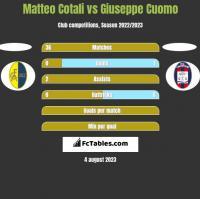Matteo Cotali vs Giuseppe Cuomo h2h player stats