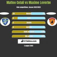 Matteo Cotali vs Maxime Leverbe h2h player stats