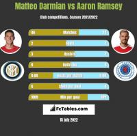 Matteo Darmian vs Aaron Ramsey h2h player stats