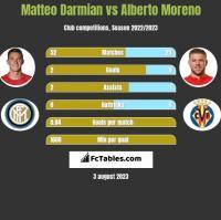 Matteo Darmian vs Alberto Moreno h2h player stats