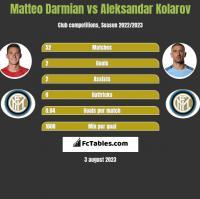 Matteo Darmian vs Aleksandar Kolarov h2h player stats
