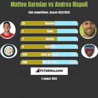 Matteo Darmian vs Andrea Rispoli h2h player stats