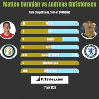 Matteo Darmian vs Andreas Christensen h2h player stats