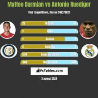 Matteo Darmian vs Antonio Ruediger h2h player stats