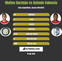 Matteo Darmian vs Antonio Valencia h2h player stats