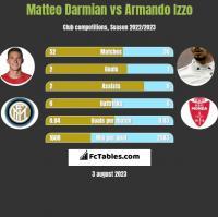 Matteo Darmian vs Armando Izzo h2h player stats