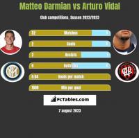 Matteo Darmian vs Arturo Vidal h2h player stats