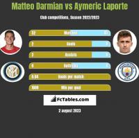 Matteo Darmian vs Aymeric Laporte h2h player stats