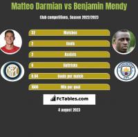 Matteo Darmian vs Benjamin Mendy h2h player stats