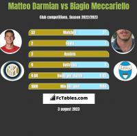 Matteo Darmian vs Biagio Meccariello h2h player stats
