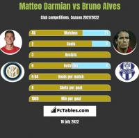 Matteo Darmian vs Bruno Alves h2h player stats
